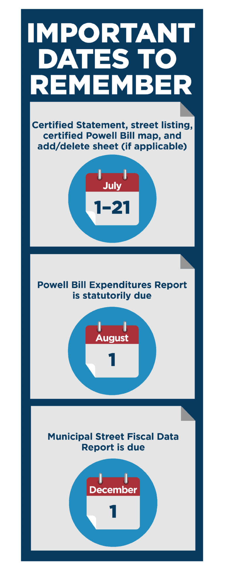 NCDOT Powell Bill Important Dates